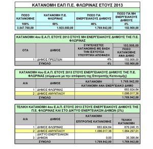 Την απόφαση κατανομής των ποσών του τοπικού πόρου υπέγραψε ο Περιφερειάρχης Δυτικής Μακεδονίας