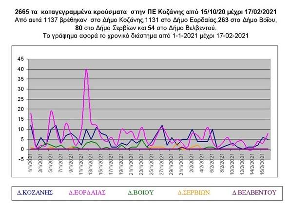Κρούσματα covid-19 στην ΠΕ Κοζάνης από 15/10/2020 μέχρι 17/02/2021