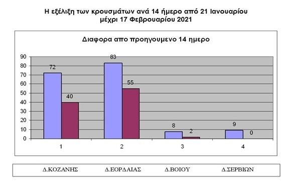 Κρούσματα covid-19 στην ΠΕ Κοζάνης από 21/1/2021 μέχρι 17/2/2021