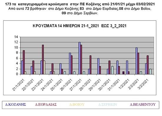 Κρούσματα covid-19 στην ΠΕ Κοζάνης από 21/1/2021 μέχρι 3/2/2021
