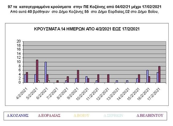 Κρούσματα covid-19 στην ΠΕ Κοζάνης από 4/2/2021 μέχρι 17/2/2021