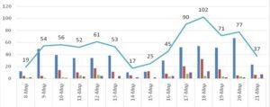 Ο αριθμός των ενεργών κρουσμάτων της Περιφέρειας Δυτικής Μακεδονίας ανά Περιφερειακή Ενότητα, από τις 8-3-2021 έως 21-3-2021