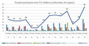 Ο αριθμός των ενεργών κρουσμάτων της Περιφερειακής Ενότητας Κοζάνης, από τις 10-3-2021 έως 23-3-2021