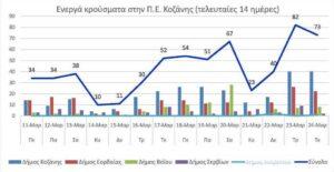 Ο αριθμός των ενεργών κρουσμάτων της Περιφερειακής Ενότητας Κοζάνης, από τις 11-3-2021 έως 24-3-2021