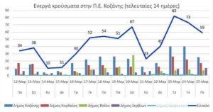 Ο αριθμός των ενεργών κρουσμάτων της Περιφερειακής Ενότητας Κοζάνης, από τις 12-3-2021 έως 25-3-2021