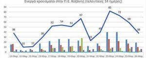 Ο αριθμός των ενεργών κρουσμάτων της Περιφερειακής Ενότητας Κοζάνης, από τις 13-3-2021 έως 26-3-2021
