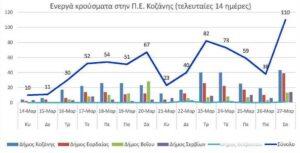 Ο αριθμός των ενεργών κρουσμάτων της Περιφερειακής Ενότητας Κοζάνης, από τις 14-3-2021 έως 27-3-2021