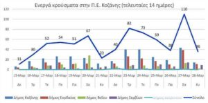 Ο αριθμός των ενεργών κρουσμάτων της Περιφερειακής Ενότητας Κοζάνης, από τις 15-3-2021 έως 28-3-2021