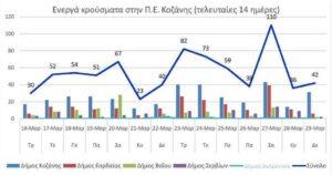 Ο αριθμός των ενεργών κρουσμάτων της Περιφερειακής Ενότητας Κοζάνης, από τις 16-3-2021 έως 29-3-2021