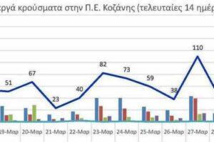 Ο αριθμός των ενεργών κρουσμάτων της Περιφερειακής Ενότητας Κοζάνης, από τις 17-3-2021 έως 30-3-2021