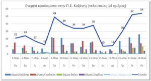 Ο αριθμός των ενεργών κρουσμάτων της Περιφερειακής Ενότητας Κοζάνης, από τις 5-3-2021 έως 18-3-2021