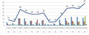 Ο αριθμός των ενεργών κρουσμάτων της Περιφερειακής Ενότητας Κοζάνης, από τις 7-3-2021 έως 20-3-2021