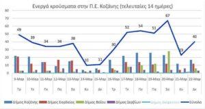 Ο αριθμός των ενεργών κρουσμάτων της Περιφερειακής Ενότητας Κοζάνης, από τις 9-3-2021 έως 22-3-2021