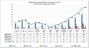 Η εβδομαδιαία παρακολούθηση των κρουσμάτων κορωνοϊού της Περιφέρεια Δυτικής Μακεδονίας ανά Περιφερειακή Ενότητα, από 1-1-21 έως 21-3-21