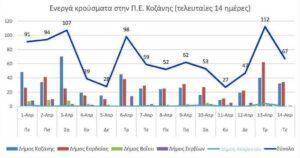 Ο αριθμός των ενεργών κρουσμάτων της Περιφερειακής Ενότητας Κοζάνης, από τις 1-4-2021 έως 14-4-2021