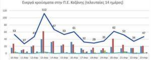 Ο αριθμός των ενεργών κρουσμάτων της Περιφερειακής Ενότητας Κοζάνης, από τις 10-4-2021 έως 23-4-2021
