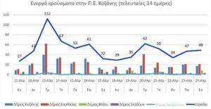 Ο αριθμός των ενεργών κρουσμάτων της Περιφερειακής Ενότητας Κοζάνης, από τις 11-4-2021 έως 24-4-2021