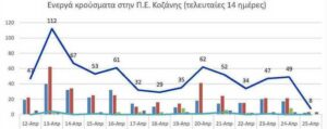 Ο αριθμός των ενεργών κρουσμάτων της Περιφερειακής Ενότητας Κοζάνης, από τις 12-4-2021 έως 25-4-2021