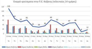 Ο αριθμός των ενεργών κρουσμάτων της Περιφερειακής Ενότητας Κοζάνης, από τις 13-4-2021 έως 26-4-2021