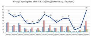 Ο αριθμός των ενεργών κρουσμάτων της Περιφερειακής Ενότητας Κοζάνης, από τις 14-4-2021 έως 27-4-2021
