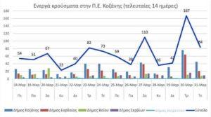 Ο αριθμός των ενεργών κρουσμάτων της Περιφερειακής Ενότητας Κοζάνης, από τις 18-3-2021 έως 31-3-2021