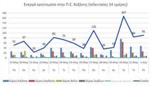 Ο αριθμός των ενεργών κρουσμάτων της Περιφερειακής Ενότητας Κοζάνης, από τις 19-3-2021 έως 1-4-2021