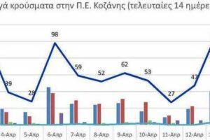 Ο αριθμός των ενεργών κρουσμάτων της Περιφερειακής Ενότητας Κοζάνης, από τις 2-4-2021 έως 15-4-2021