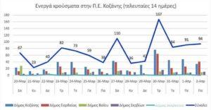 Ο αριθμός των ενεργών κρουσμάτων της Περιφερειακής Ενότητας Κοζάνης, από τις 20-3-2021 έως 2-4-2021
