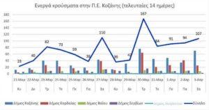 Ο αριθμός των ενεργών κρουσμάτων της Περιφερειακής Ενότητας Κοζάνης, από τις 21-3-2021 έως 3-4-2021