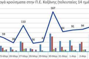 Ο αριθμός των ενεργών κρουσμάτων της Περιφερειακής Ενότητας Κοζάνης, από τις 22-3-2021 έως 4-4-2021