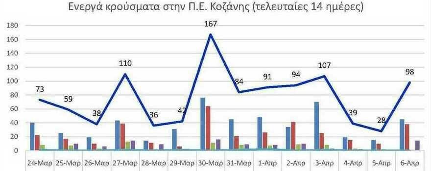 Ο αριθμός των ενεργών κρουσμάτων της Περιφερειακής Ενότητας Κοζάνης, από τις 24-3-2021 έως 6-4-2021
