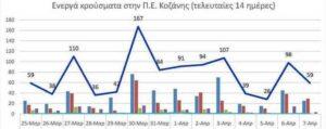 Ο αριθμός των ενεργών κρουσμάτων της Περιφερειακής Ενότητας Κοζάνης, από τις 25-3-2021 έως 7-4-2021