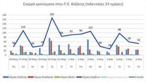 Ο αριθμός των ενεργών κρουσμάτων της Περιφερειακής Ενότητας Κοζάνης, από τις 26-3-2021 έως 8-4-2021