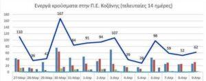 Ο αριθμός των ενεργών κρουσμάτων της Περιφερειακής Ενότητας Κοζάνης, από τις 27-3-2021 έως 9-4-2021