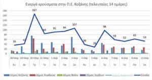 Ο αριθμός των ενεργών κρουσμάτων της Περιφερειακής Ενότητας Κοζάνης, από τις 28-3-2021 έως 10-4-2021