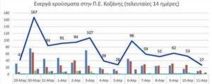Ο αριθμός των ενεργών κρουσμάτων της Περιφερειακής Ενότητας Κοζάνης, από τις 29-3-2021 έως 11-4-2021