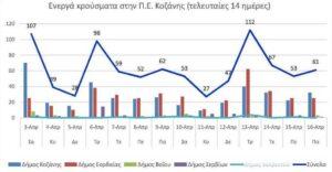 Ο αριθμός των ενεργών κρουσμάτων της Περιφερειακής Ενότητας Κοζάνης, από τις 3-4-2021 έως 16-4-2021