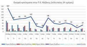 Ο αριθμός των ενεργών κρουσμάτων της Περιφερειακής Ενότητας Κοζάνης, από τις 30-3-2021 έως 12-4-2021