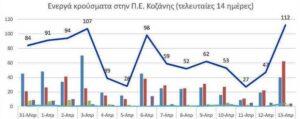 Ο αριθμός των ενεργών κρουσμάτων της Περιφερειακής Ενότητας Κοζάνης, από τις 31-3-2021 έως 13-4-2021