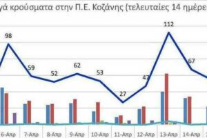 Ο αριθμός των ενεργών κρουσμάτων της Περιφερειακής Ενότητας Κοζάνης, από τις 4-4-2021 έως 17-4-2021