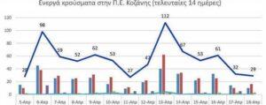 Ο αριθμός των ενεργών κρουσμάτων της Περιφερειακής Ενότητας Κοζάνης, από τις 5-4-2021 έως 18-4-2021