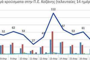 Ο αριθμός των ενεργών κρουσμάτων της Περιφερειακής Ενότητας Κοζάνης, από τις 6-4-2021 έως 19-4-2021