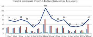 Ο αριθμός των ενεργών κρουσμάτων της Περιφερειακής Ενότητας Κοζάνης, από τις 7-4-2021 έως 20-4-2021