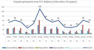 Ο αριθμός των ενεργών κρουσμάτων της Περιφερειακής Ενότητας Κοζάνης, από τις 8-4-2021 έως 21-4-2021