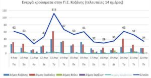 Ο αριθμός των ενεργών κρουσμάτων της Περιφερειακής Ενότητας Κοζάνης, από τις 9-4-2021 έως 22-4-2021