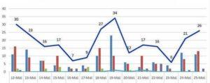 Ο αριθμός των ενεργών κρουσμάτων της Περιφερειακής Ενότητας Κοζάνης, από τις 12-5-2021 έως 25-5-2021