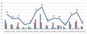 Ο αριθμός των ενεργών κρουσμάτων της Περιφερειακής Ενότητας Κοζάνης, από τις 13-5-2021 έως 26-5-2021