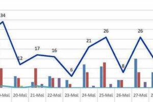 Ο αριθμός των ενεργών κρουσμάτων της Περιφερειακής Ενότητας Κοζάνης, από τις 17-5-2021 έως 30-5-2021