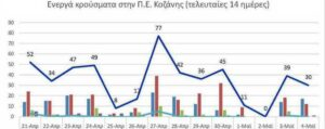Ο αριθμός των ενεργών κρουσμάτων της Περιφερειακής Ενότητας Κοζάνης, από τις 21-4-2021 έως 4-5-2021