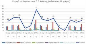Ο αριθμός των ενεργών κρουσμάτων της Περιφερειακής Ενότητας Κοζάνης, από τις 22-4-2021 έως 5-5-2021